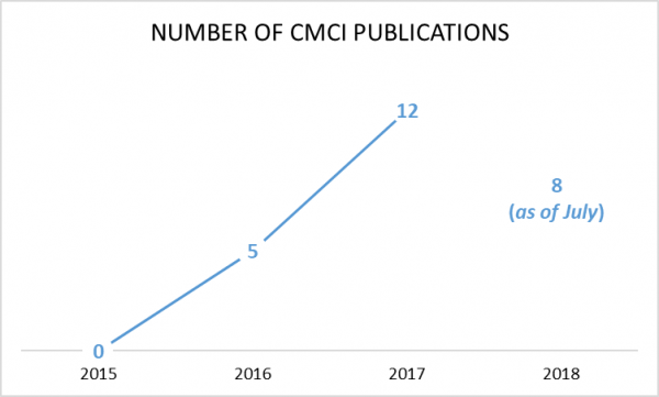 25 CMCI Supported Publications to Date